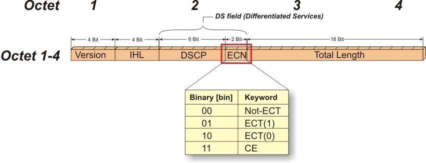 Understanding DC-QCN Algorithm for RoCE Congest